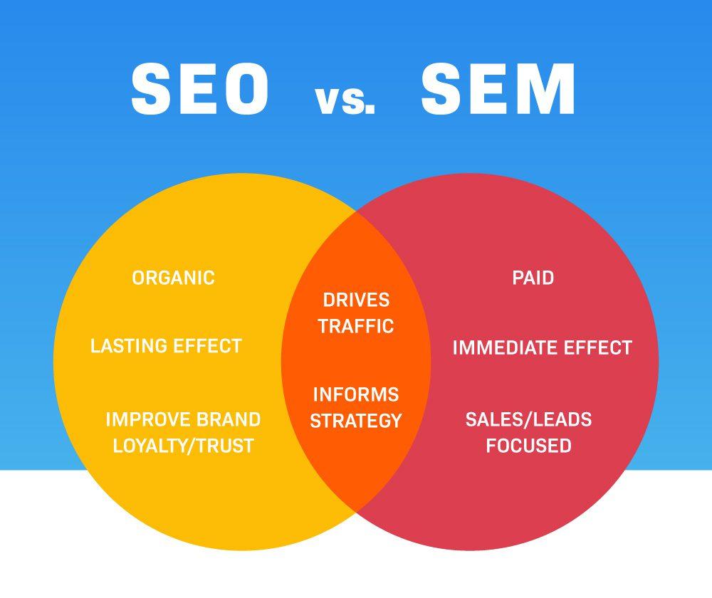Venn diagram of SEO vs SEM.